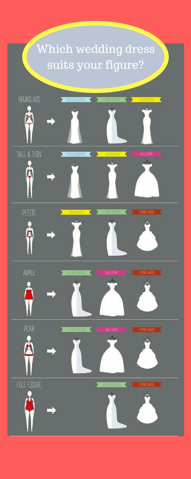 Choosing a Wedding Dress to Suit your Style, Size or budget